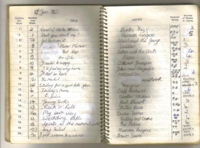12 January 1982