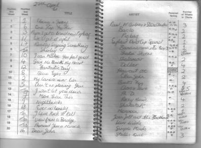 27 April 1982
